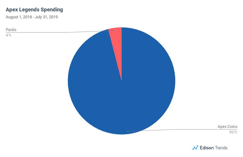 Структура доходов Apex Legends; источник: Edison