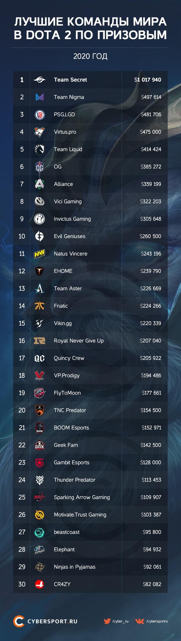 Мировой рейтинг команд по количеству выигранных призовых