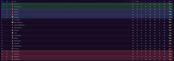 Итоговая таблица чемпионата Ла Лига 2 2020\21