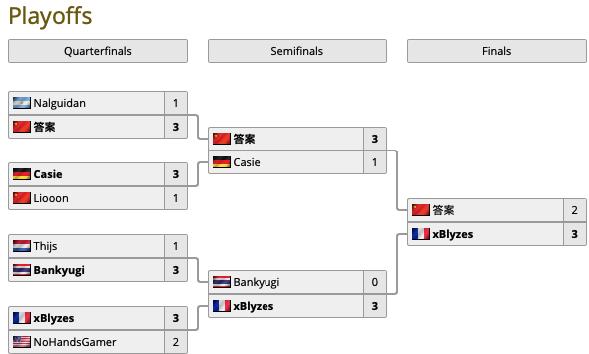 XBlyzes стал победителем Masters Tour 2020 Los Angeles