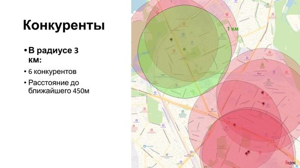 Пример аналитики района