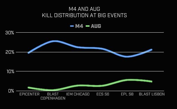 Процент убийств с AUG и M4 на больших ивентах
