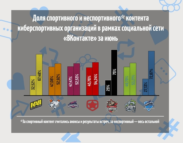 График доли спортивного (левая колонка) и неспортивного(правая колонка) контента киберспортивных организаций в рамках социальной сети «ВКонтакте» за июнь