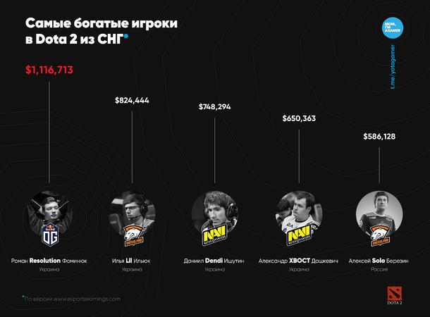 Самые богатые игроки в Dota 2 из СНГ