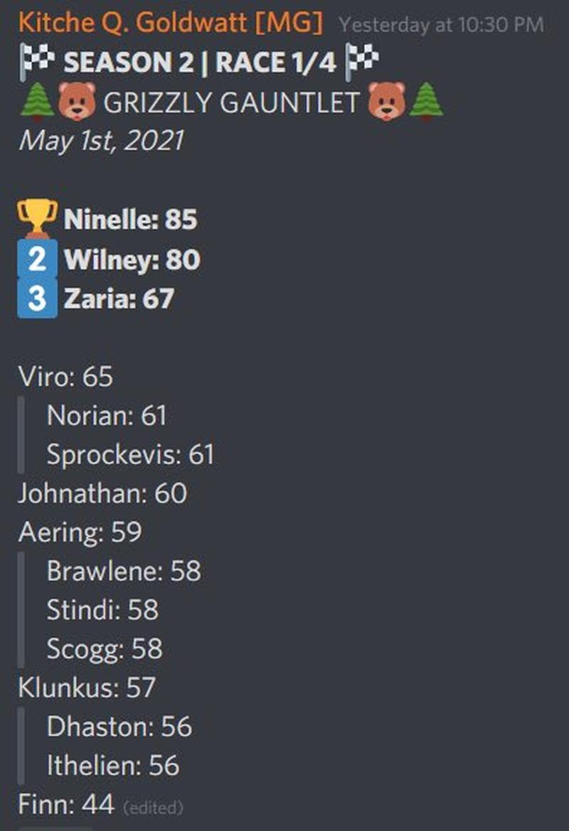 Список лидеров первого этапа The Crashcog Cup. Источник: Discord
