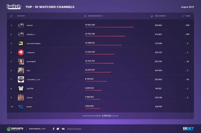 Топ-10 самых популярных каналов на Twitch в августе