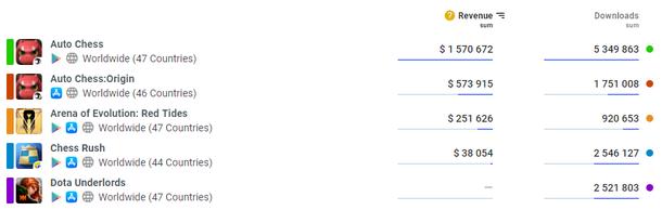 Сравнения выручки и загрузок автобаттлеров за все время (DataMagic)