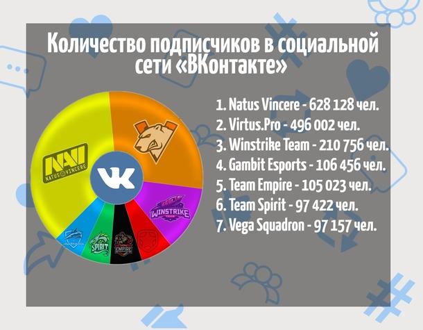 В целом, количество подписчиков прямо пропорционально спортивным успехам организаций