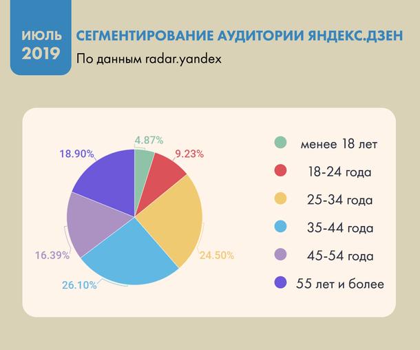 Сегментирование аудитории «Яндекс.Дзен» в июле 2019 года