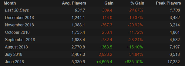 Источник: SteamCharts