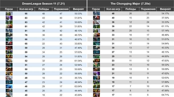 Топ-20 героев по количеству игр