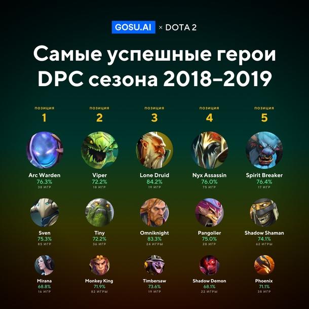 Самые успешные герои DPC сезона 2018-2019