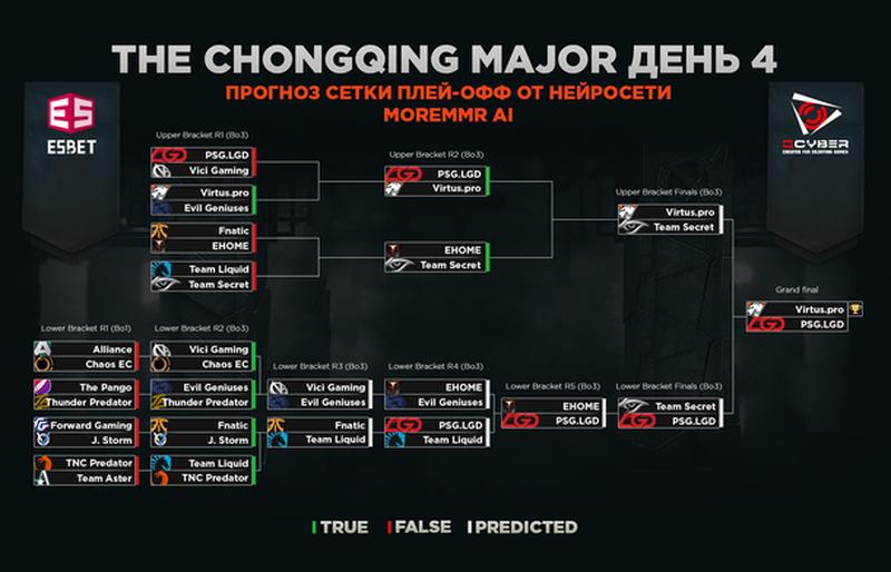 Четвертый день плей-офф стадии The Chongqing Major