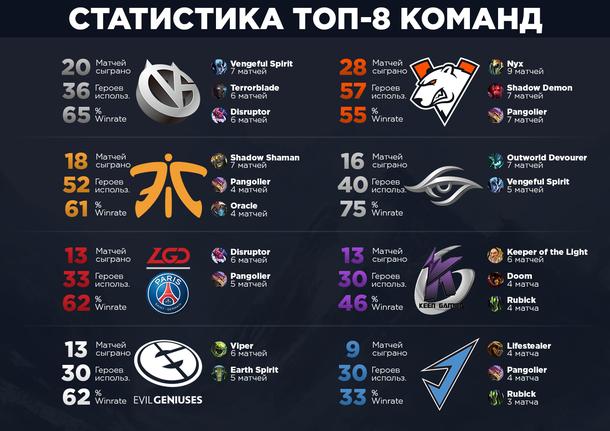 Статистика топ-8 коллективов