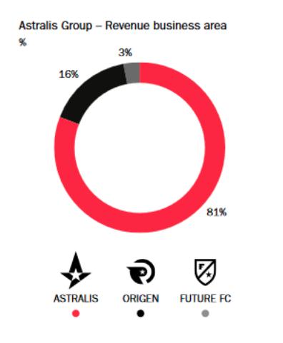 Распределение выручки по юнитам Astralis Group. Источник: отчет компании