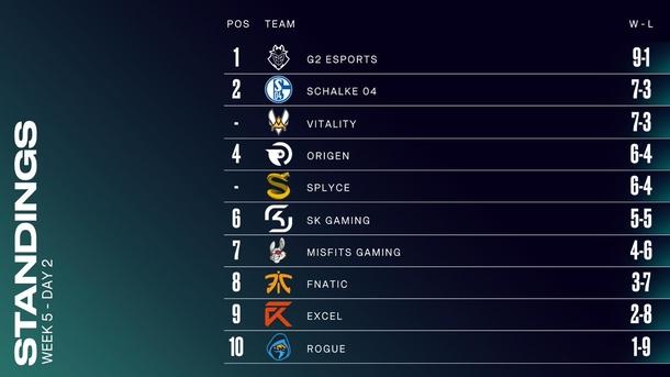 Таблица после пятой недели