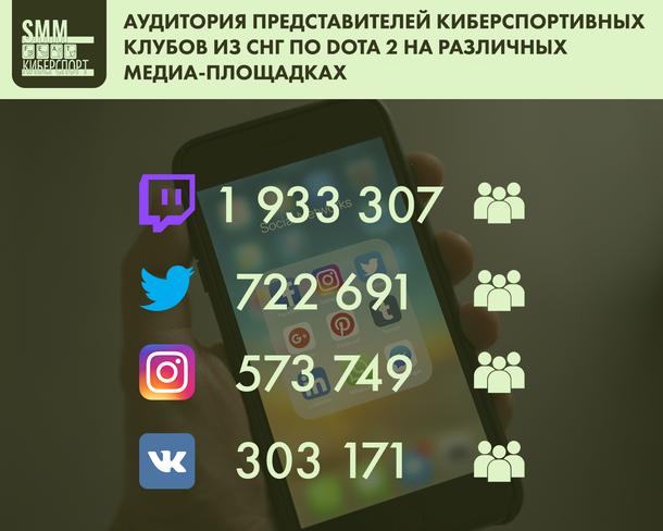 Аудитория представителей киберспортивных клубов из СНГ по Dota 2 на различных медиа-площадках