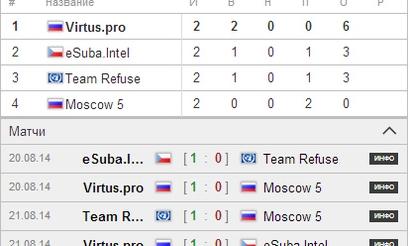 BMC: Virtus.pro вышли из группы, М5 вылетели из турнира