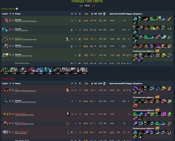 Результаты матча между командами Excalibur и MagicaL