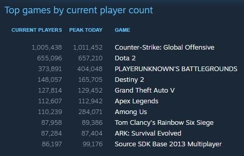 Статистика CS:GO за 14 ноября. Источник: Steam