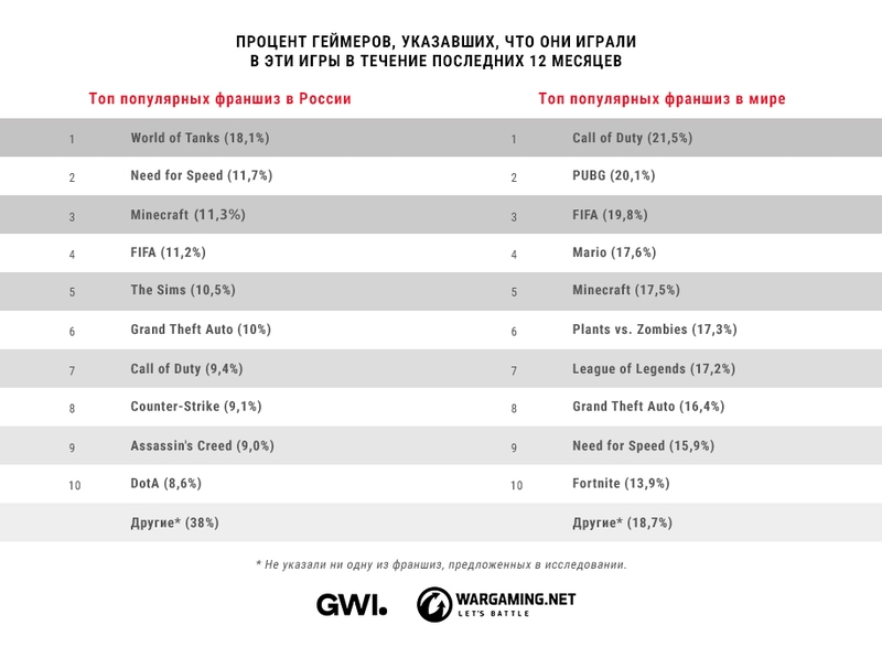 Самые популярные игровые франшизы в России и мире | Источник: исследование Wargaming и GWI