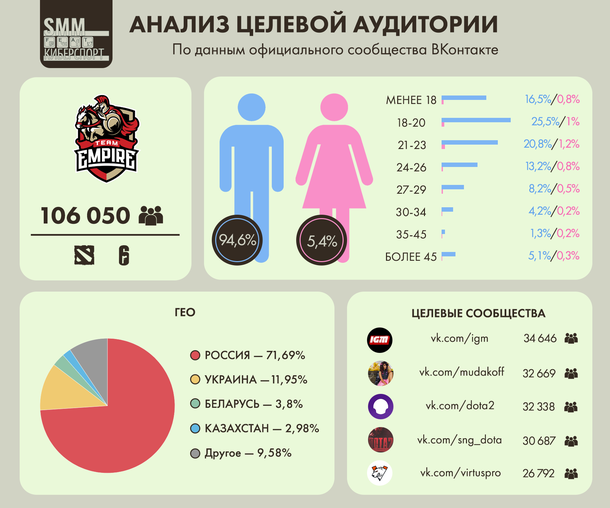 Анализ целевой аудитории ВКонтакте киберспортивного клуба Team Empire