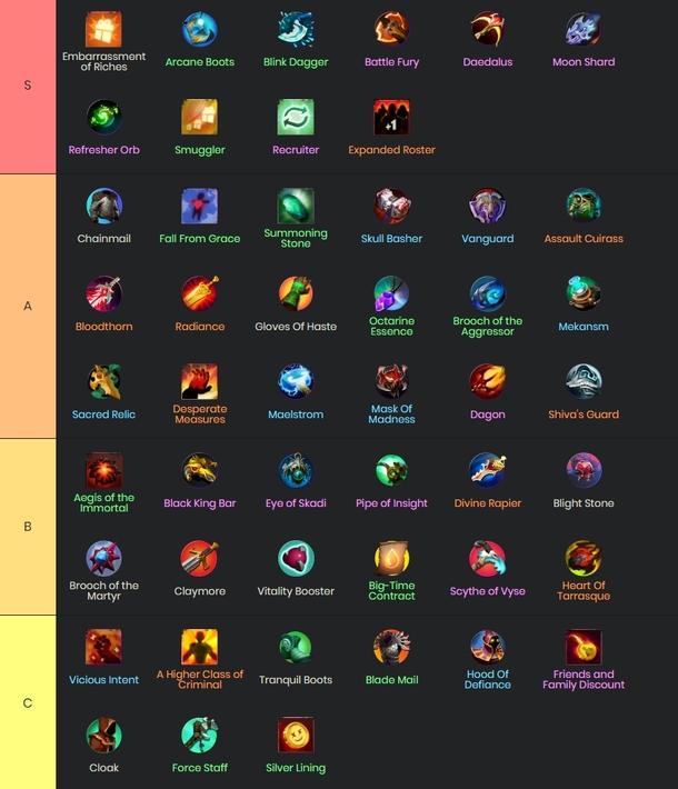 Лучшие предметы в Dota Underlords | Источник: https://qihl.gg/tierlist