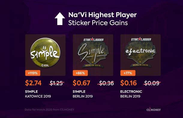 Рост цен на стикеры игроков