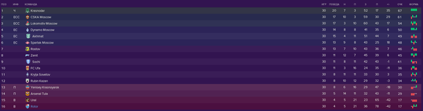 Итоговая таблица Российской Премьер-лиги сезона 2019/2020 в Football Manager 2019