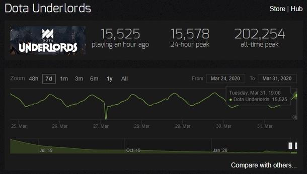 Статистика онлайна Dota Underlords. Источник: Steam Charts