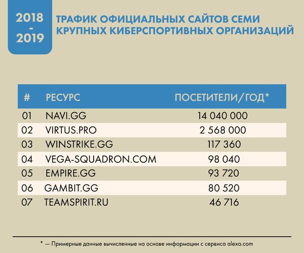 Трафик официальных сайтов семи крупных организаций за последний год