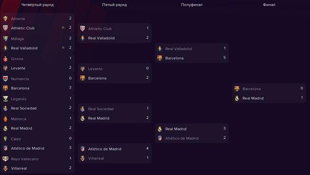 Сетка Copa del Rey 2020\21