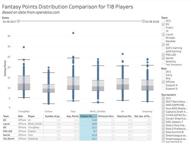 Распределение фэнтези очков среди оффлейнеров некоторых команд