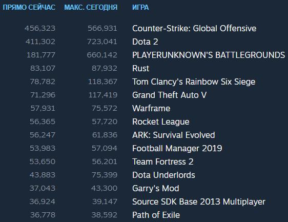 Cтатистика Steam