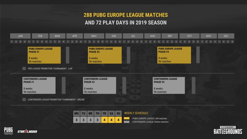 Calendar of the PEL 2019 competitive season
