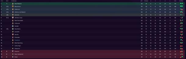 Итоговая турнирная таблица Ла Лиги 2021\22
