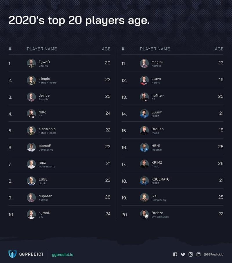 Возраст лучших игроков в CS:GO
