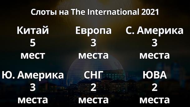 Итоговое число команд на Ti10