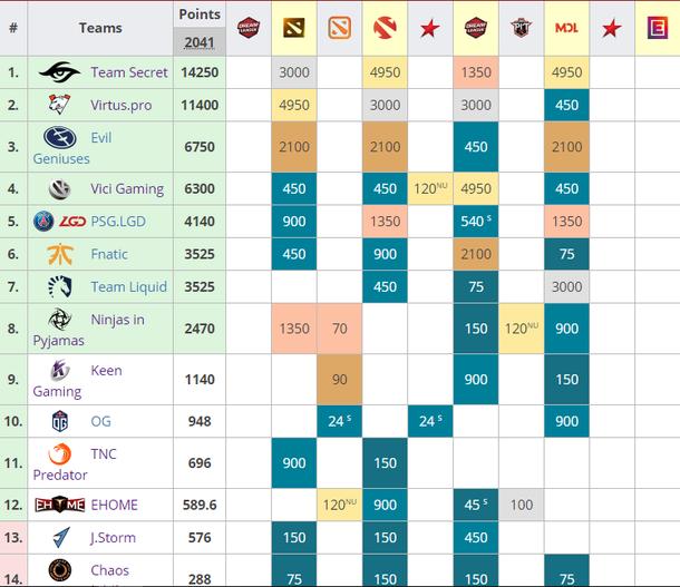Таблица рейтинга DPC