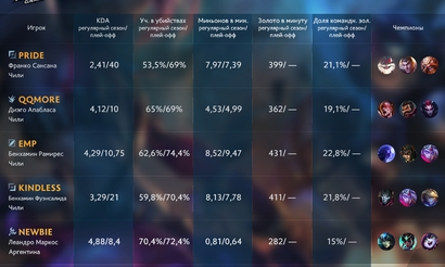 Участники MSI 2017. Isurus Gaming