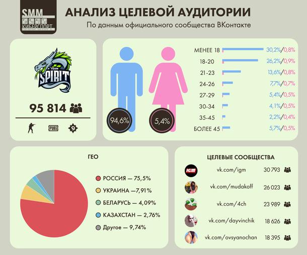 Анализ целевой аудитории ВКонтакте киберспортивного клуба Team Spirit