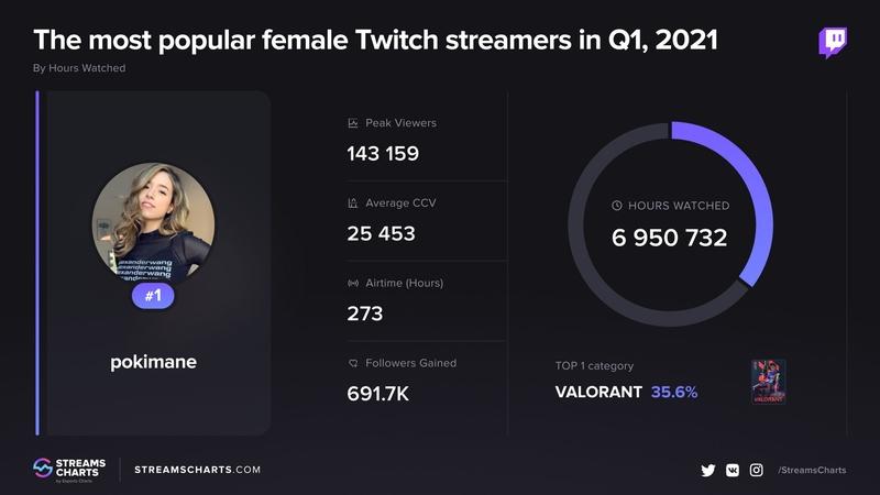 Статистика Pokimane. Самые популярные стримерши на Twitch в первом квартале 2021 года. Источник: streamscharts.com