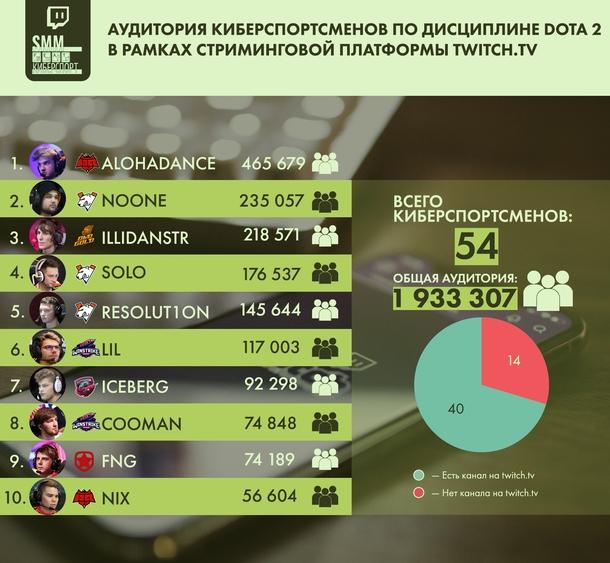 Аудитория киберспортсменов по дисциплине Dota 2 в рамках стриминговой платформы Twitch.tv