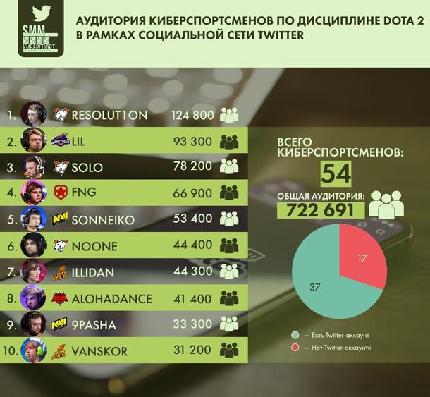 Аудитория киберспортсменов по дисциплине Dota 2 в рамках социальной сети Twitter
