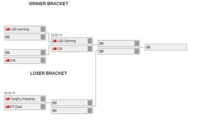 TI4 China: Известны имена участников плей-офф