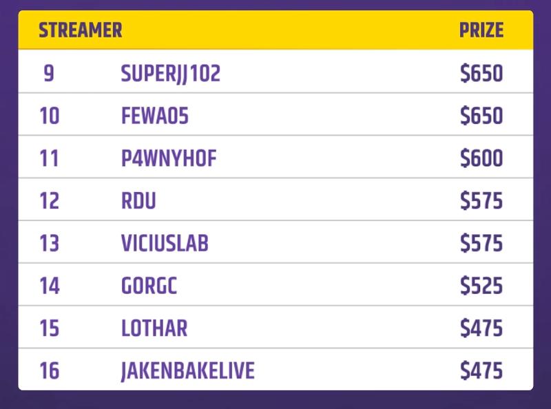 9-16 места на Twitch Rival по Dota Auto Chess