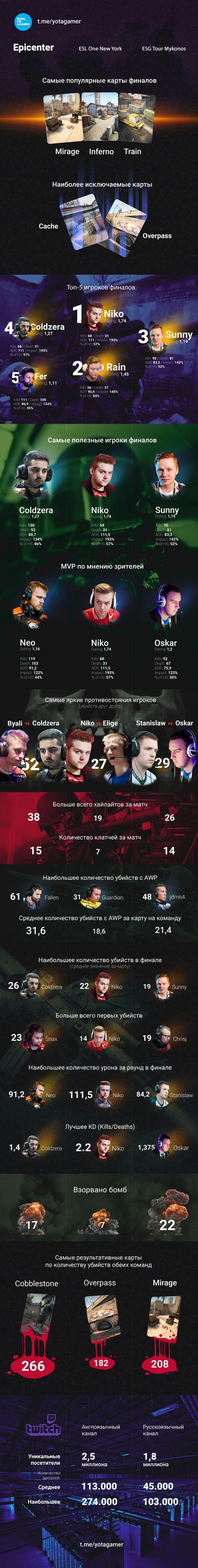 Инфографика EPICENTER