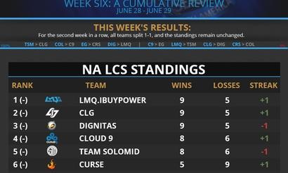 Инфографика шестой недели NA LCS