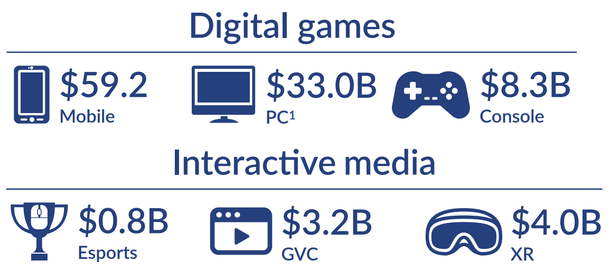 In 2017, the interactive entertainment industry earned $ 108.4 billion, more than half of which are mobile games.