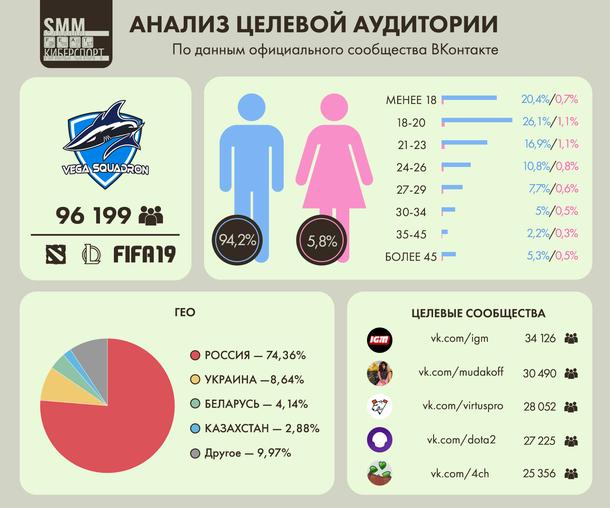 Анализ целевой аудитории ВКонтакте киберспортивного клуба Vega Squadron